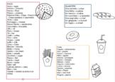 Food in English and Italian - Schema in inglese sul cibo