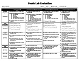 Foods Lab Evaluation Sheet - Student Self Assessment
