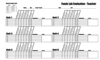 Foods Lab Evaluation Template