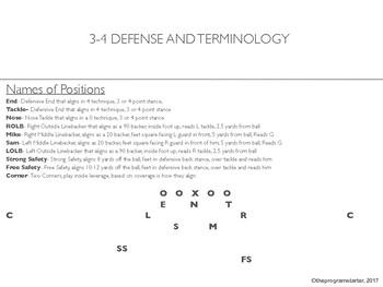 Football Playbook- Program Starter Pressure Defense Playbook