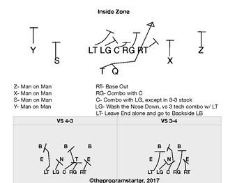 Football Playbook- Program Starter Spread Run