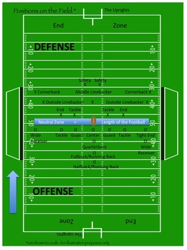 Football Informational Text and Activities