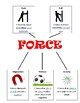 Force Graphic Organizer