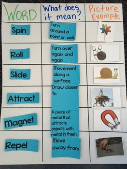 Force & Motion Interactive Anchor Chart - Grades 1-3