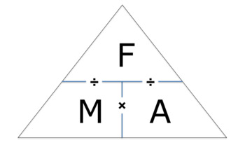 Force Triangle