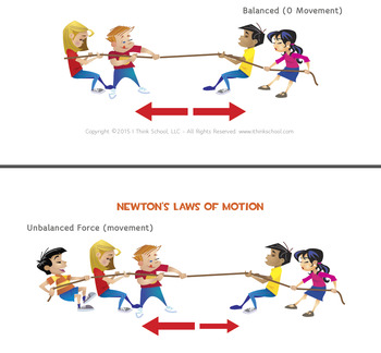 Force and Motion Complete Lesson
