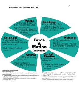 Force and Motion Thematic Unit