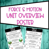 Force and Motion Unit Overview Poster