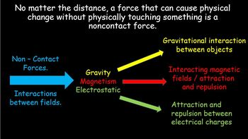 Forces - Non-Contact and Contact forces