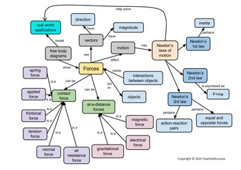 Forces And Motion Physics Concept Map By Teacher4success Tpt