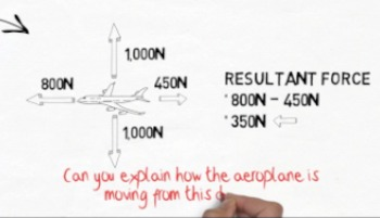 Forces Revision Video: Animated Whiteboard version