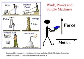 Forces in Fluids / Work, Power and Simple Machines Learning Activities