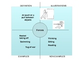 Forces vocabulary Frayer model Powerpoint