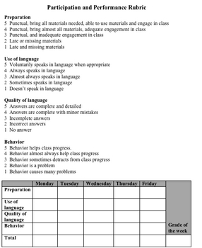 Foreign Language Particpation and Performance Rubric