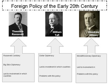 Foreign Policy of the early 20th Century - Big Stick, Dollar, and Missionary