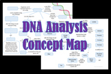 Forensic DNA Analysis Concept Map