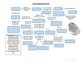 Forensic Fingerprinting Concept Map