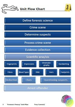 """Forensic Frenzy"" - Forensic Science in the Classroom"