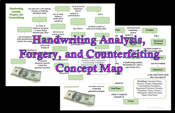 Forensic Handwriting Analysis, Forgery, and Counterfeiting Concept Map