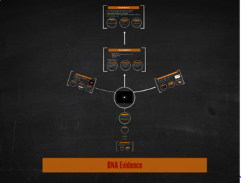 Forensics: DNA Evidence Note Guide and Free Prezi