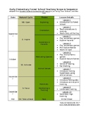 Forest School Scope & Sequence