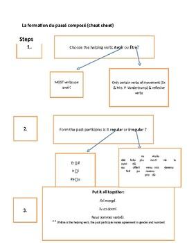Formation of Passé Composé