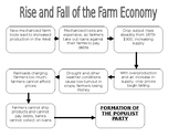 Formation of the Populist Party Flow Chart