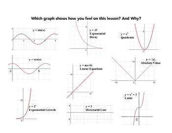 Formative Assessment: Which Graph Shows How You Feel on Th