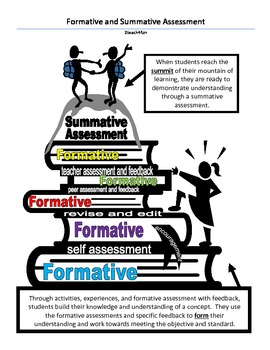 Formative and Summative Assessment Examples and Graphic- 2teach4fun