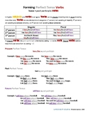 Forming Perfect Tense Verbs