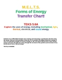 Forms Of Energy Transfer Chart