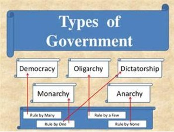Bundle of 4 - Forms & Systems of Government - 3 PP & Lesson Plan