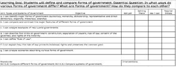 Forms and Types of Government Learning Goal Checklist SS.7.C.3.1 & 3.2