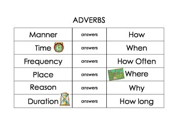 Forms of Adverbs