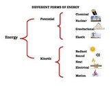 Forms of Energy Brace Map