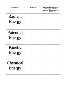 Forms of Energy Practice