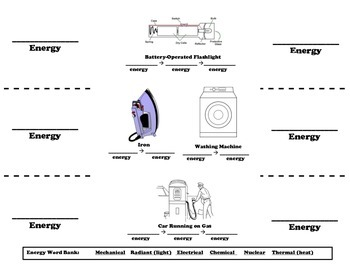 Energy Forms /Energy Transformations Foldable Worksheet for Interactive Notebook