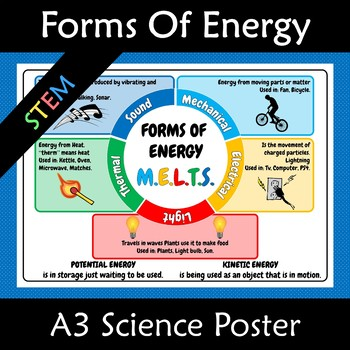 Forms of Energy and Types of Energy A3 MELTS Poster