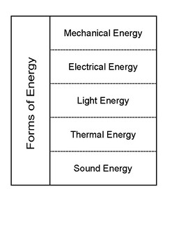Forms of Energy for Interactive Notebook
