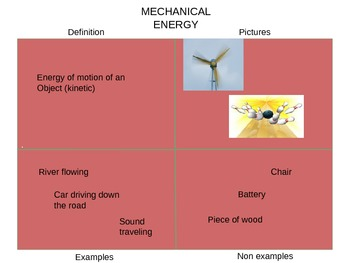 Forms of Energy including Light, Refraction, Reflection Frayer Model Powerpoint