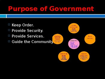 Foundations of Government - Forms of Government
