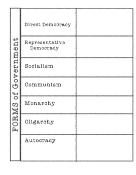 Forms of Government - Foldable