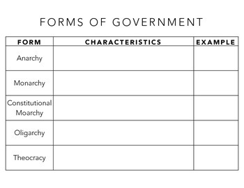 Forms of Government Graphic Organizer