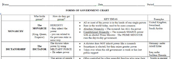 Forms of Government Information Charts with Question/Response Sheet