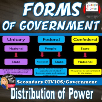 Forms of Government Lecture Power Point & Comparison Chart (CIVICS)