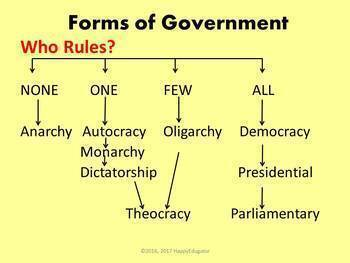 Forms of Government PowerPoint