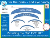 Forms of Literature Introduction \ Overview - Beginning of Year