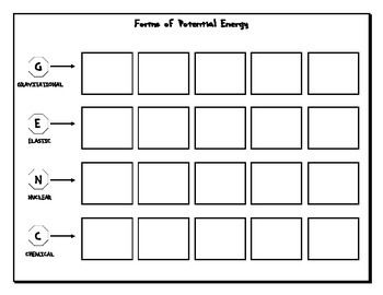 Forms of Potential Energy