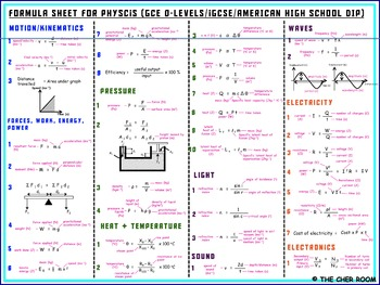 Formula Sheet for Grade-12 Physics