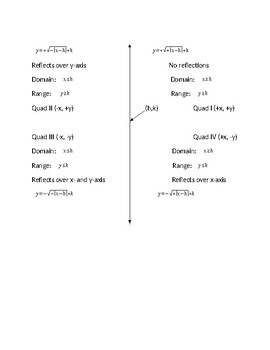 Formula Sheet for Graphing Radical Functions